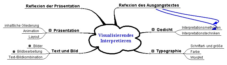 Visualisierendes Interpretieren